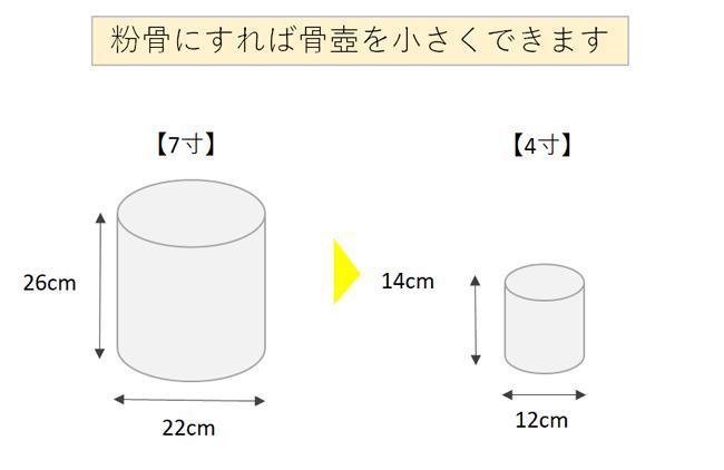 骨壺の変更例